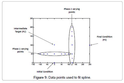 global-journal-technology-optimization-Data-points-fit-spline
