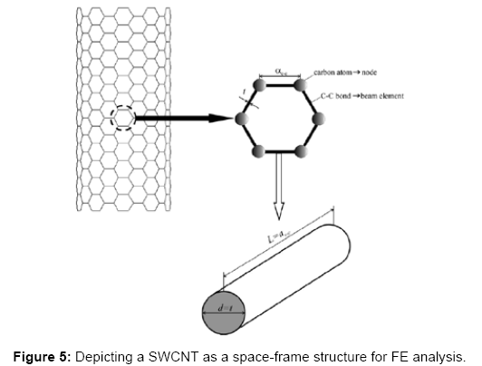 global-journal-technology-optimization-Depicting-SWCNT-space-frame-structure