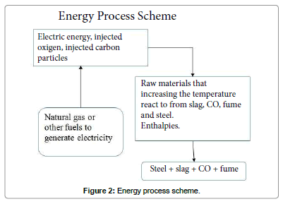 global-journal-technology-optimization-Energy-process-scheme