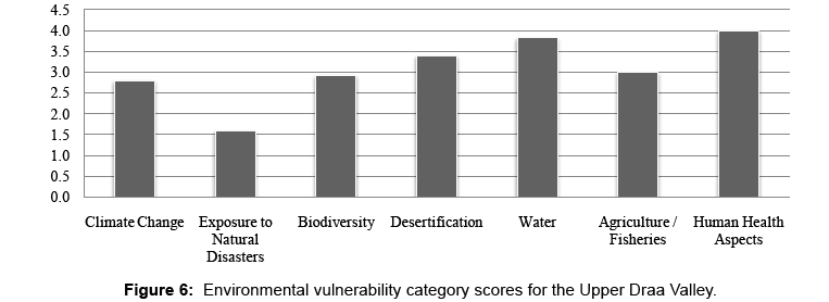 global-journal-technology-optimization-Environmental-vulnerability-category-scores