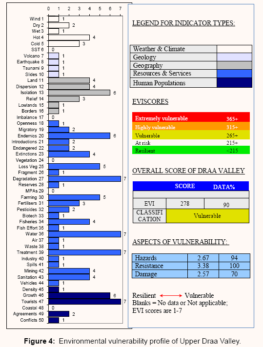 global-journal-technology-optimization-Environmental-vulnerability-profile-Upper-Draa-Valley