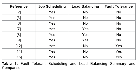 global-journal-technology-optimization-Fault-Tolerant-Scheduling-Load-Balancing