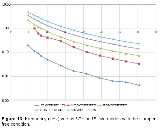 global-journal-technology-optimization-Frequency-versus-five-modes