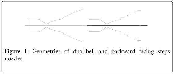 global-journal-technology-optimization-Geometries-dual-bell