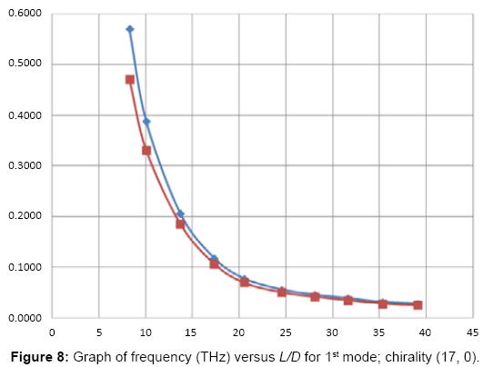 global-journal-technology-optimization-Graph-frequency-versus-first-mode