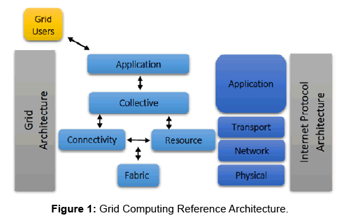 global-journal-technology-optimization-Grid-Computing-Reference-Architecture