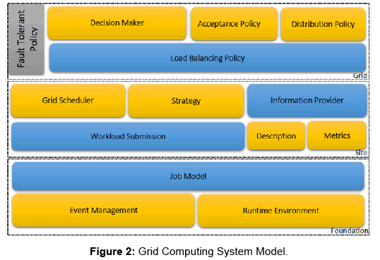 global-journal-technology-optimization-Grid-Computing-System-Model