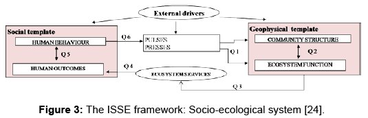 global-journal-technology-optimization-ISSE-framework