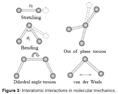 global-journal-technology-optimization-Interatomic-interactions-molecular