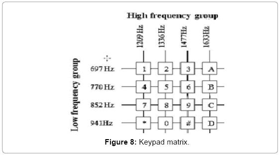 global-journal-technology-optimization-Keypad-matrix