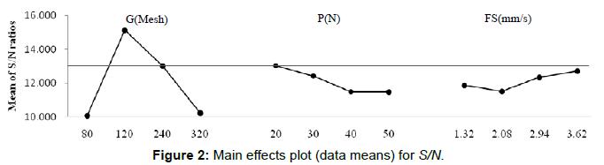 global-journal-technology-optimization-Main-effects-plot