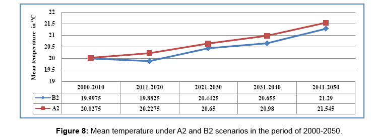 global-journal-technology-optimization-Mean-temperature-under-A2-B2-scenarios