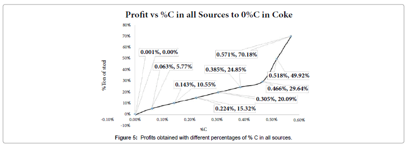 global-journal-technology-optimization-Profits-obtained-percentages