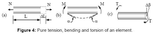 global-journal-technology-optimization-Pure-tension-bending-torsion