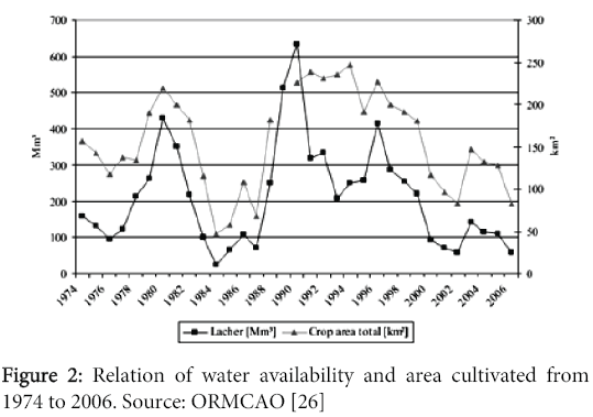 global-journal-technology-optimization-Relation-water-availability-area-cultivated
