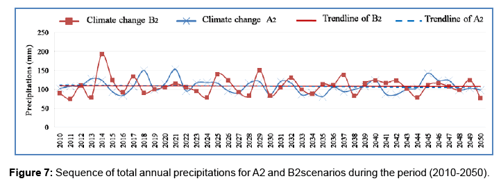 global-journal-technology-optimization-Sequence-total-annual-precipitations
