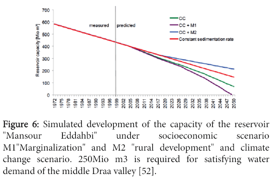 global-journal-technology-optimization-Simulated-development-capacity