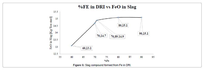 global-journal-technology-optimization-Slag-compound-formed