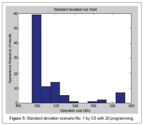 global-journal-technology-optimization-Standard-deviation-scenario