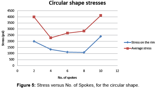 global-journal-technology-optimization-Stress-versus-Spokes-circular-shape