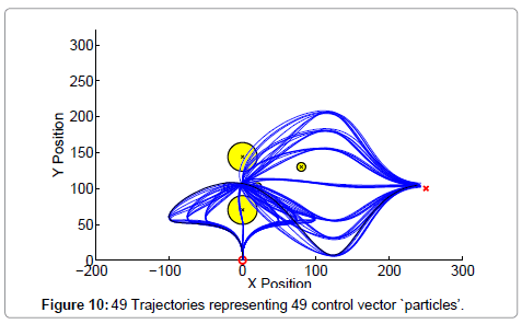 global-journal-technology-optimization-Trajectories-control-vector