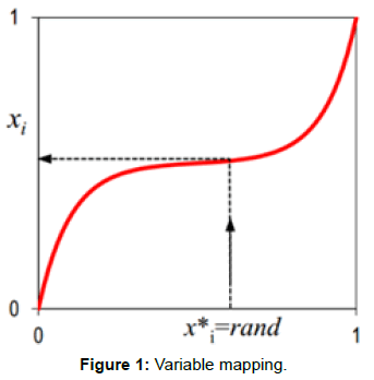 global-journal-technology-optimization-Variable-mapping