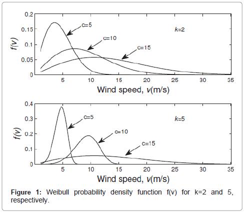 global-journal-technology-optimization-Weibull-probability