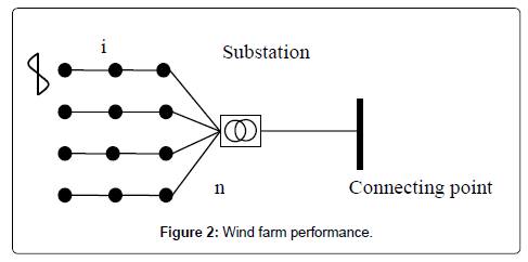 global-journal-technology-optimization-Wind-farm-performance