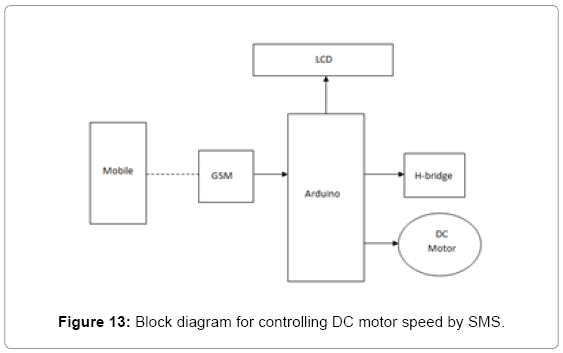 Development of Light Control and Motor Speed Control by