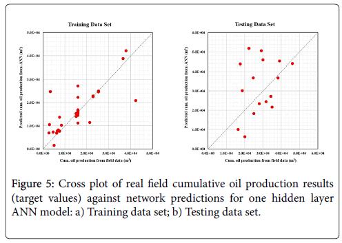 global-journal-technology-optimization-cumulative-oil