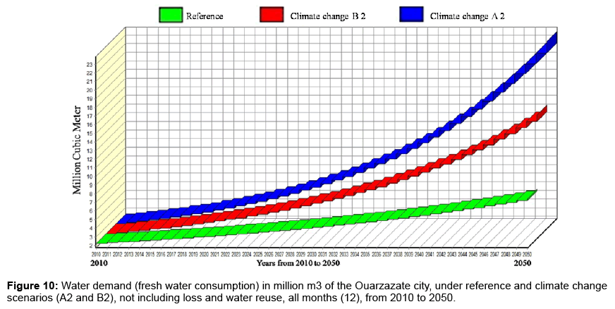 global-journal-technology-optimization-fresh-water-consumption