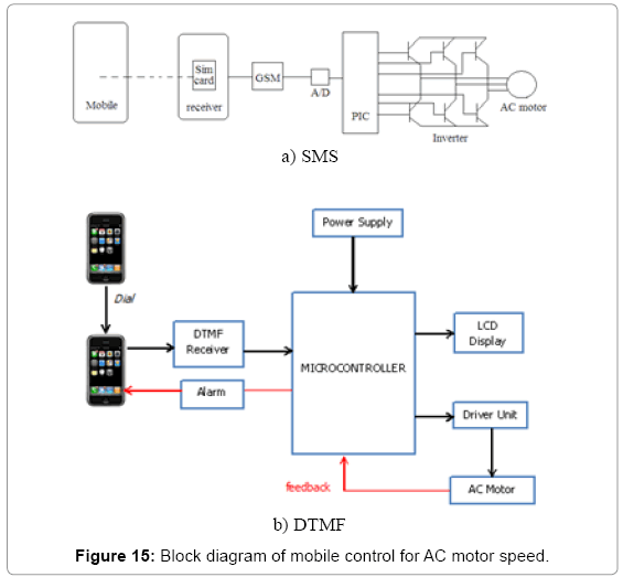Development of Light Control and Motor Speed Control by Smart Phone