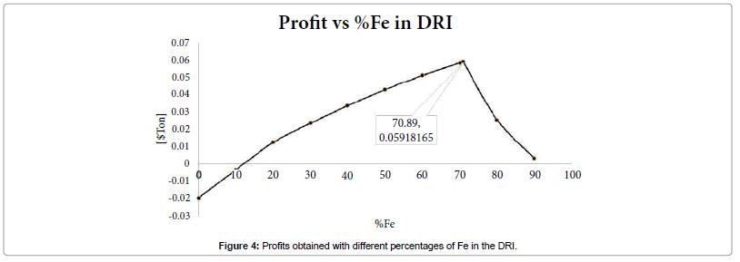 global-journal-technology-optimization-percentages-Fe-DRI