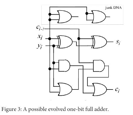 global-journal-technology-optimization-possible-evolved-one-bit-full-adder