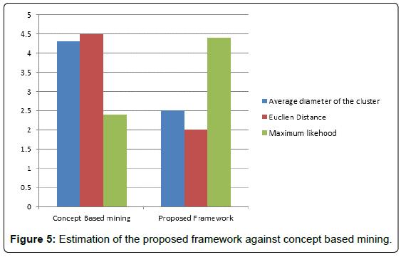 global-journal-technology-optimization-proposed-framework