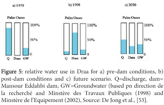 global-journal-technology-optimization-relative-water-use-Draa