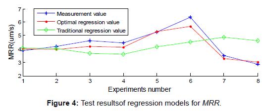 global-journal-technology-optimization-resultsof-regression