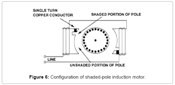 global-journal-technology-optimization-shaded-pole-induction-motor