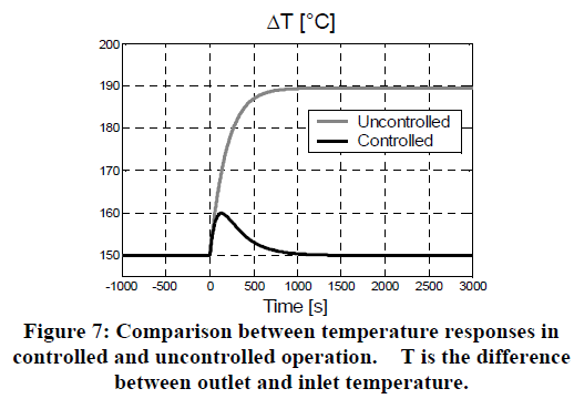 global-journal-technology-outlet-inlet-temperature