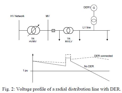 global-journal-technology-radial-distribution-line