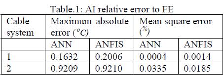 global-journal-technology-relative-error