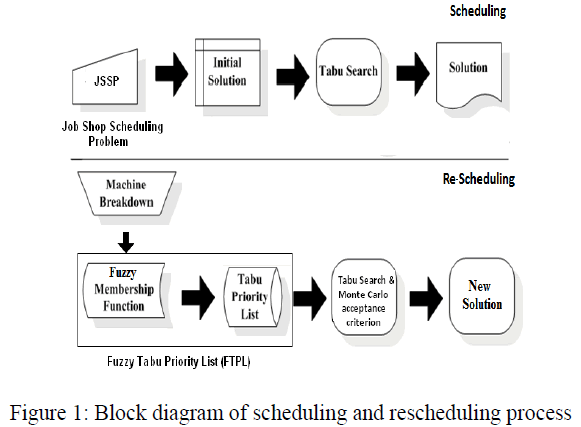global-journal-technology-scheduling-rescheduling-process