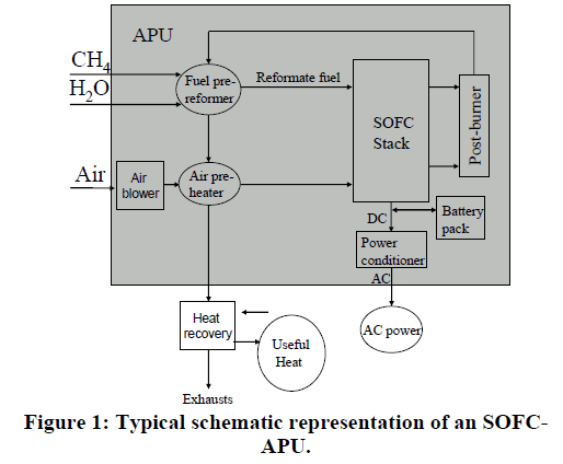 global-journal-technology-schematic-representation-SOFCAPU