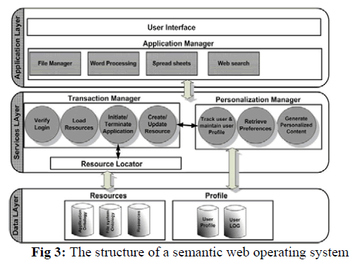global-journal-technology-semantic-web-operating-system