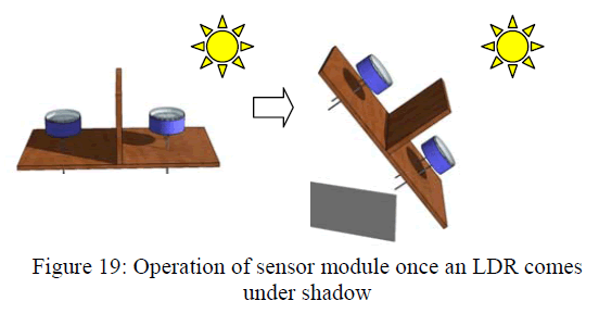global-journal-technology-sensor-module-once