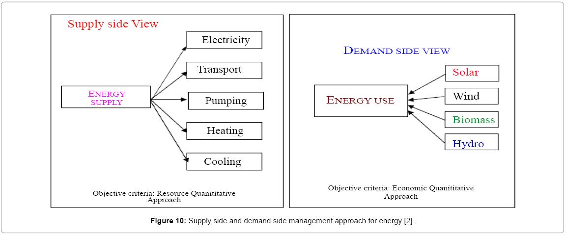 global-journal-technology-side-management-approach