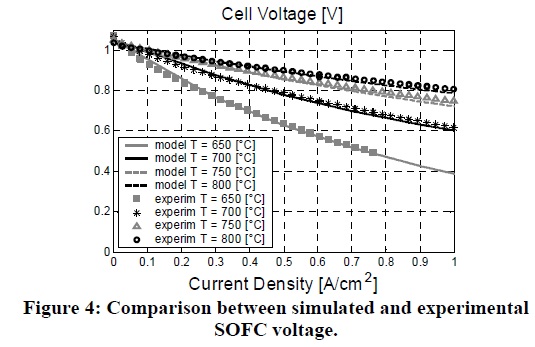 global-journal-technology-simulated-experimental-SOFC-voltage