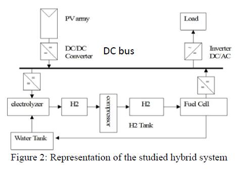 global-journal-technology-studied-hybrid-system