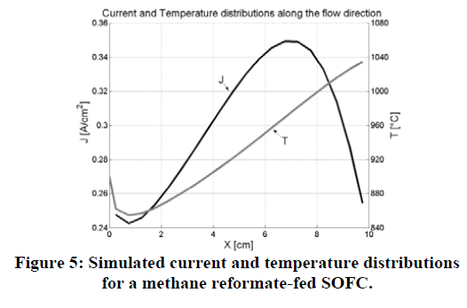 global-journal-technology-temperature-distributions