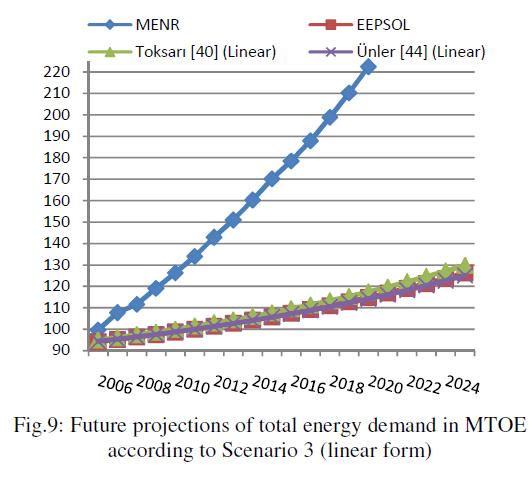 global-journal-technology-total-energy-demand-MTOE
